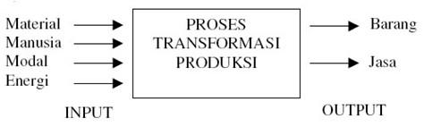 skema sistem produksi